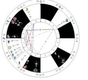 mapa astral e horóscopo funciona
